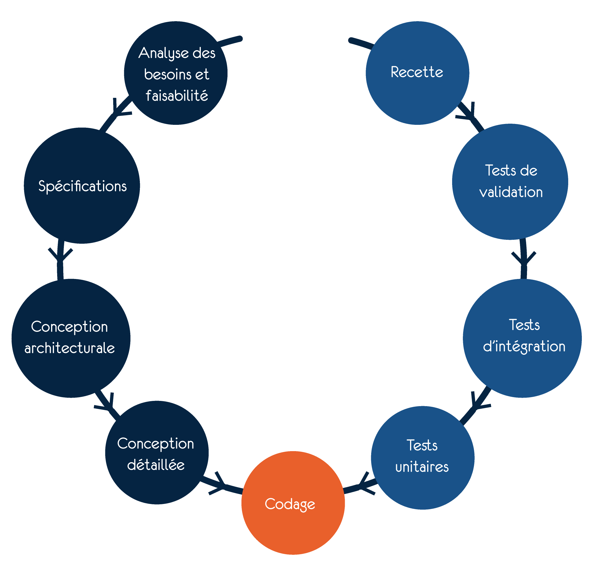 Cycle En V Paul Flye Sainte Marie Informatique Geekeries