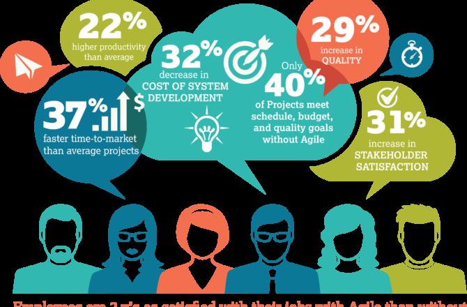 Les outils d'entreprise pour gérer des projets / programme Agile.